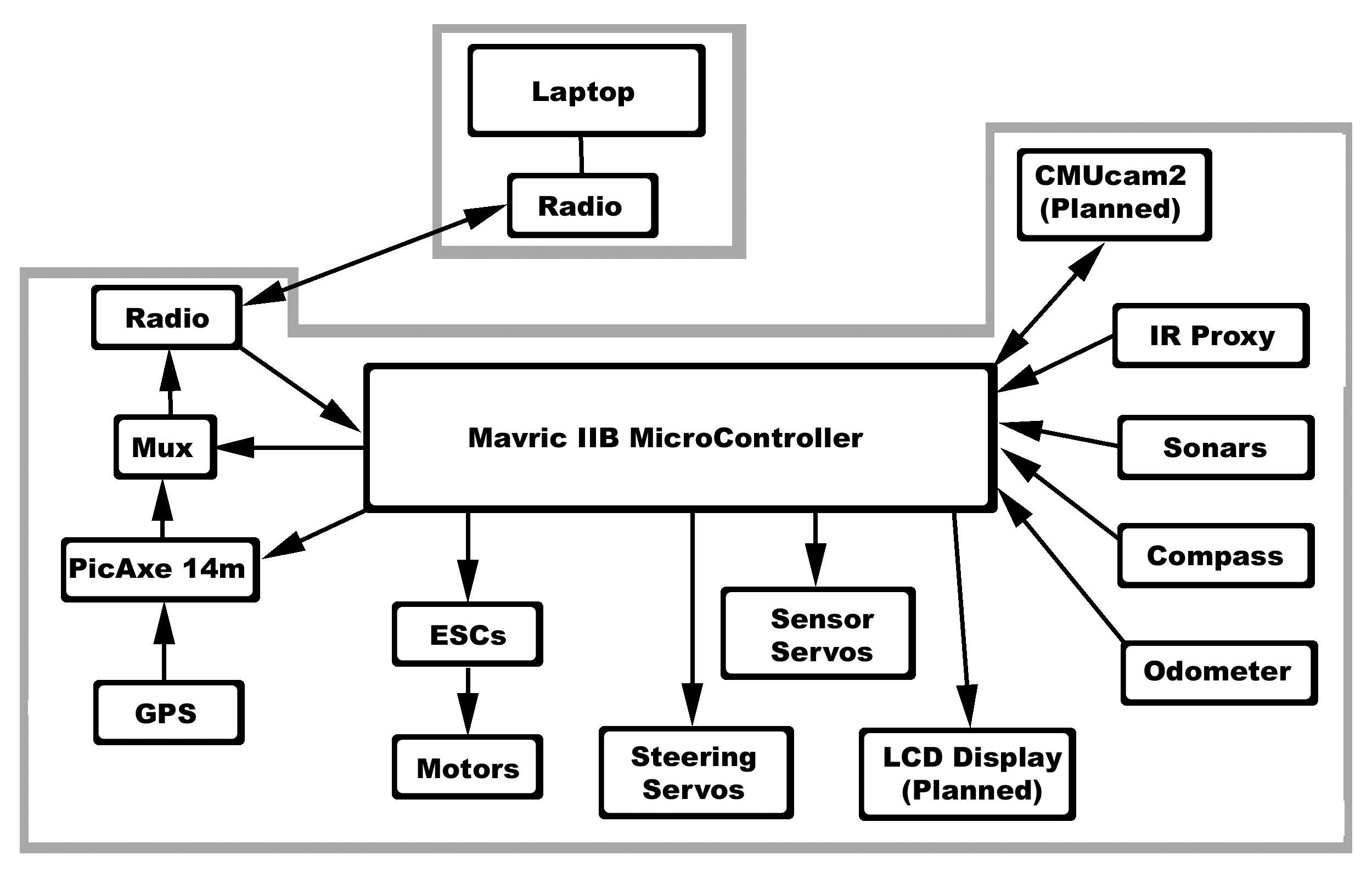 Microsoft Block Diagram